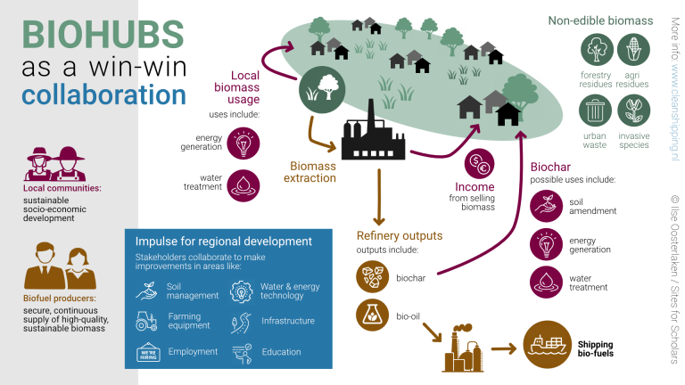 Biohubs as a Win-Win Collaboration – Infographic (2021)